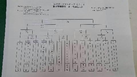 全道大会トーナメント表